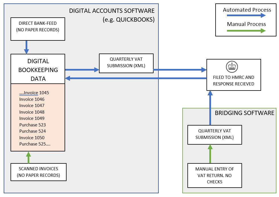 Flow diagram of Bridging software